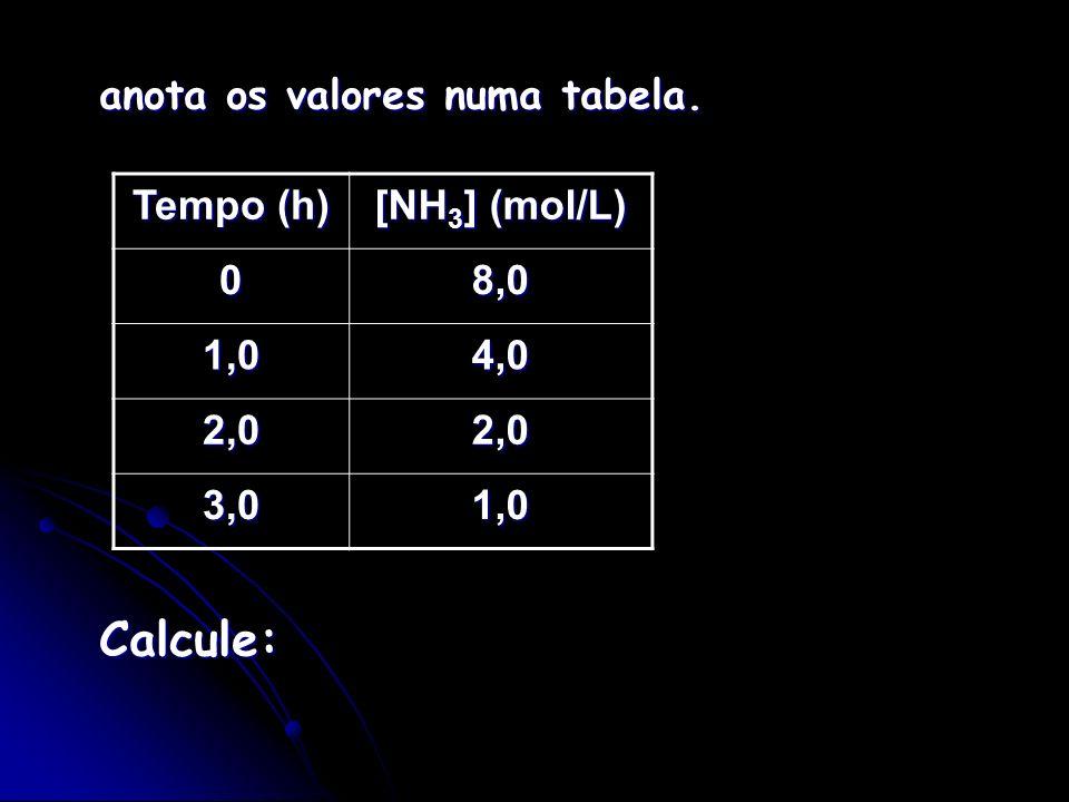 Calcule: anota os valores numa tabela. Tempo (h) [NH3] (mol/L) 8,0 1,0